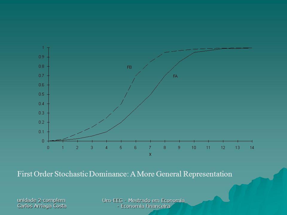 unidade 2-complem Carlos Arriaga Costa Um-EEG - Mestrado em Economia - Economia Financeira First Order Stochastic Dominance: A More General Representa