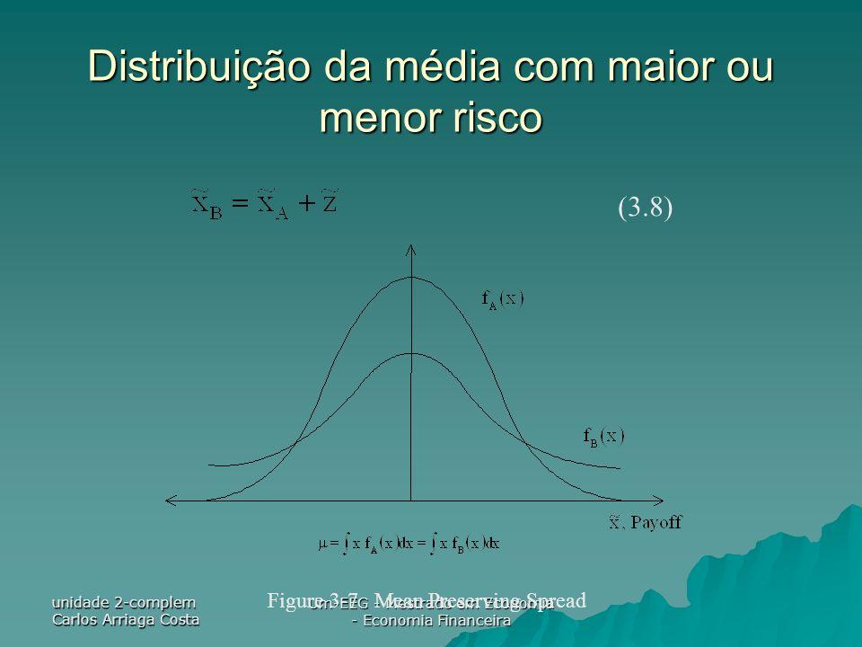 unidade 2-complem Carlos Arriaga Costa Um-EEG - Mestrado em Economia - Economia Financeira Distribuição da média com maior ou menor risco (3.8) Figure