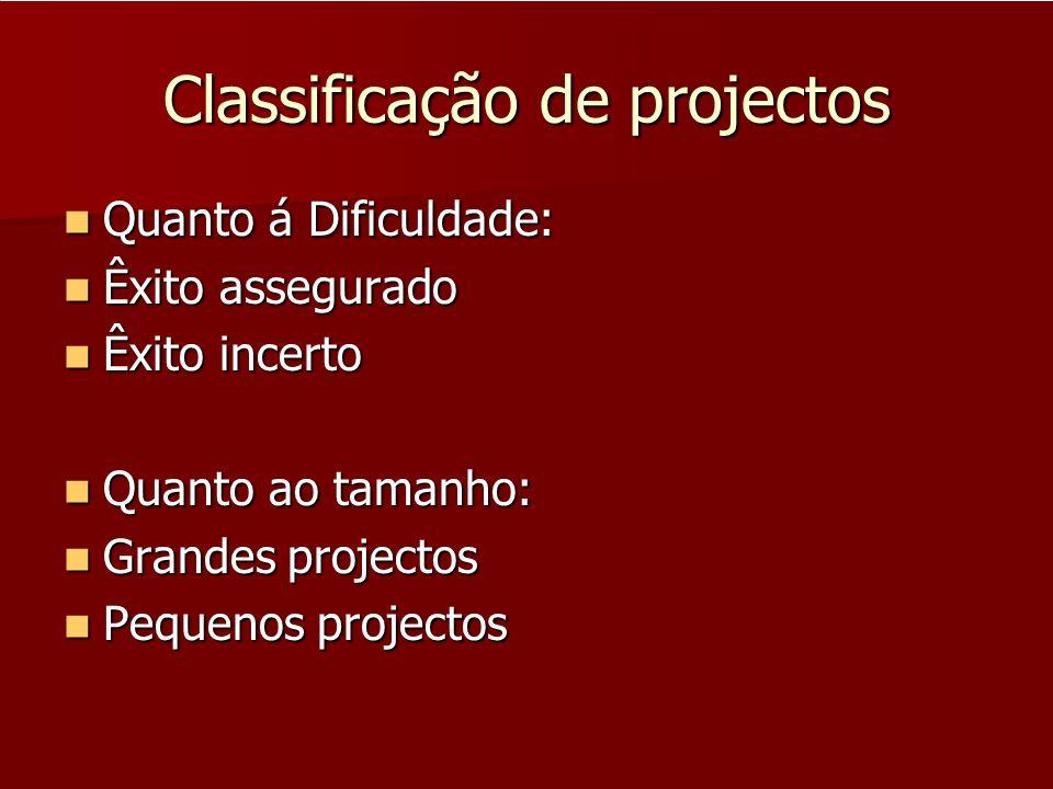 Classificação de projectos Quanto ao âmbito: Quanto ao âmbito: Internos Internos Externos Externos Quanto ao tamanho: Quanto ao tamanho: Grandes projectos Grandes projectos Pequenos projectos Pequenos projectos