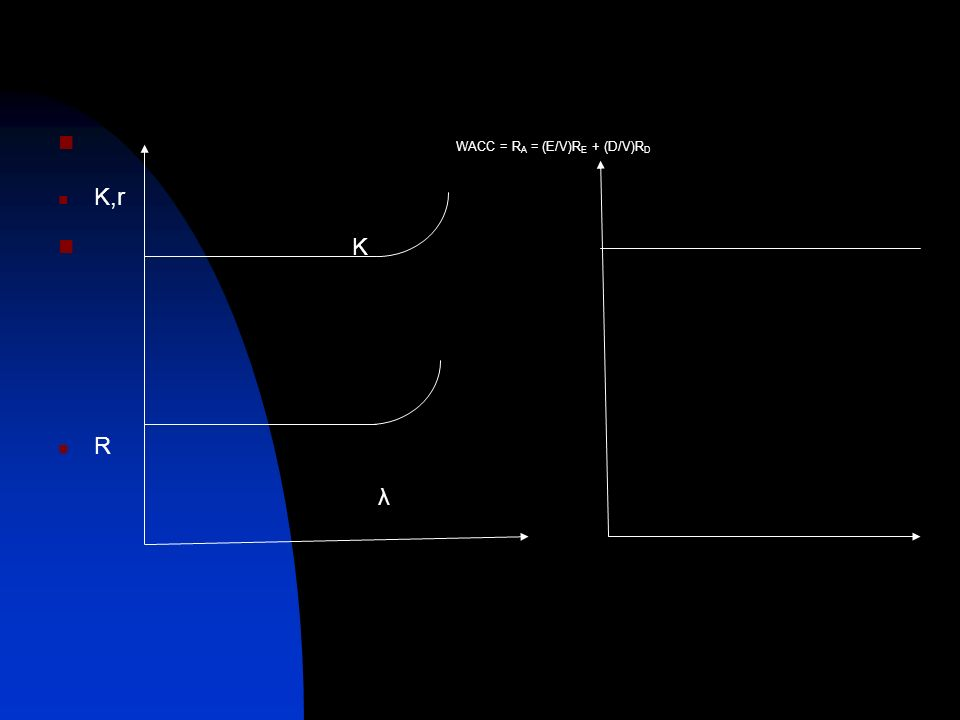 WACC = R A = (E/V)R E + (D/V)R D K,r K R λ