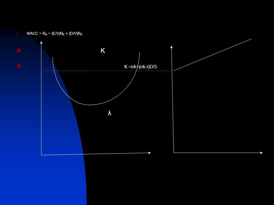 WACC = R A = (E/V)R E + (D/V)R D K K =σk+(σk-r)D/S λ