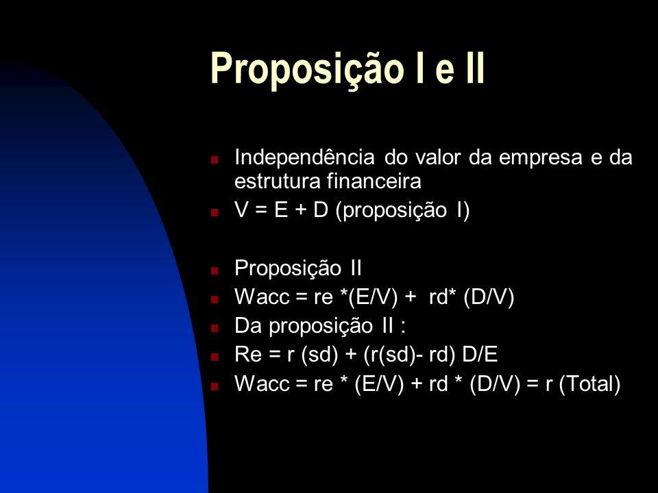 Proposição I e II Independência do valor da empresa e da estrutura financeira V = E + D (proposição I) Proposição II Wacc = re *(E/V) + rd* (D/V) Da p