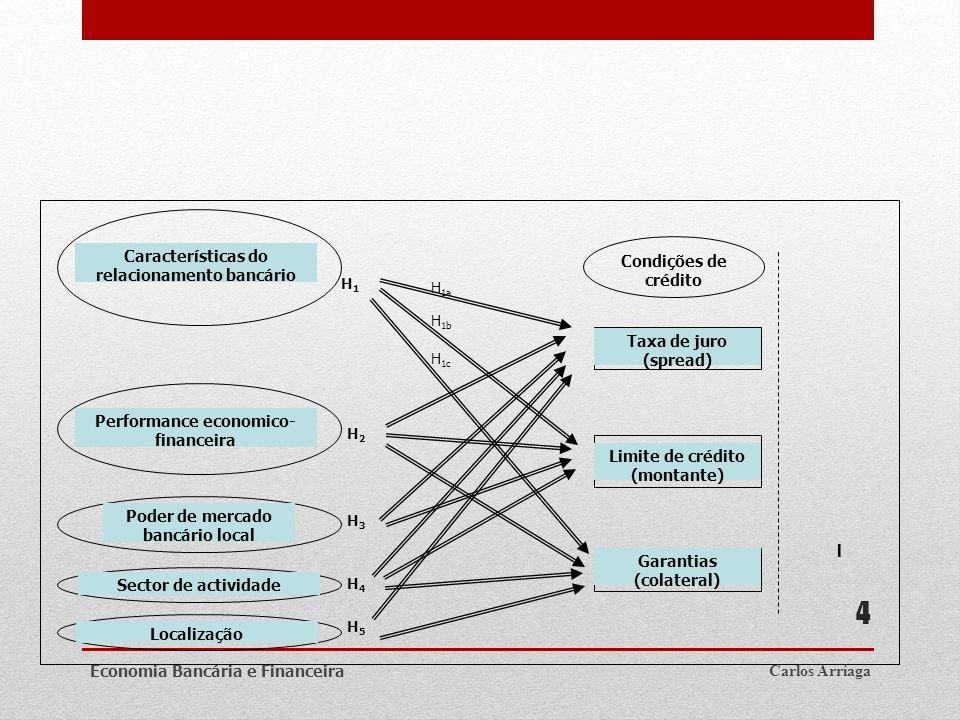 Carlos ArriagaEconomia Bancária e Financeira 4 l Características do relacionamento bancário Performance economico- financeira Poder de mercado bancári
