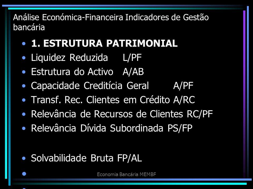 Análise Económica-Financeira Indicadores de Gestão bancária 1. ESTRUTURA PATRIMONIAL Liquidez ReduzidaL/PF Estrutura do ActivoA/AB Capacidade Creditíc