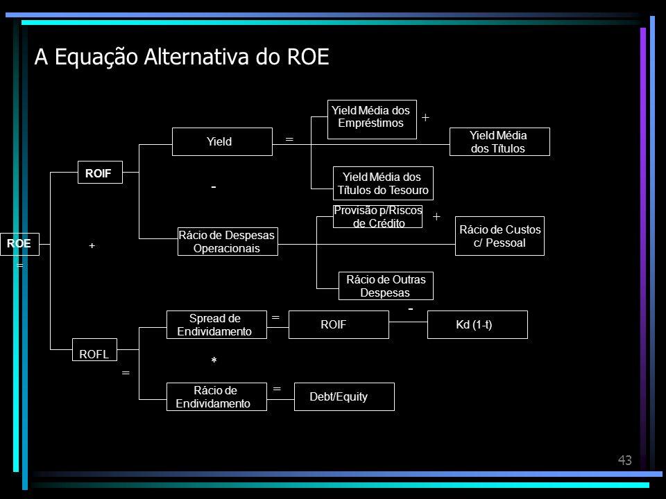 43 A Equação Alternativa do ROE ROE ROIF ROFL + Rácio de Despesas Operacionais Provisão p/Riscos de Crédito Rácio de Outras Despesas Rácio de Custos c
