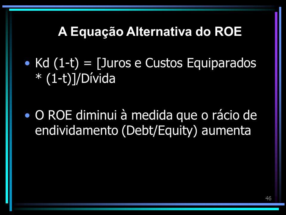 46 Kd (1-t) = [Juros e Custos Equiparados * (1-t)]/Dívida O ROE diminui à medida que o rácio de endividamento (Debt/Equity) aumenta A Equação Alternat