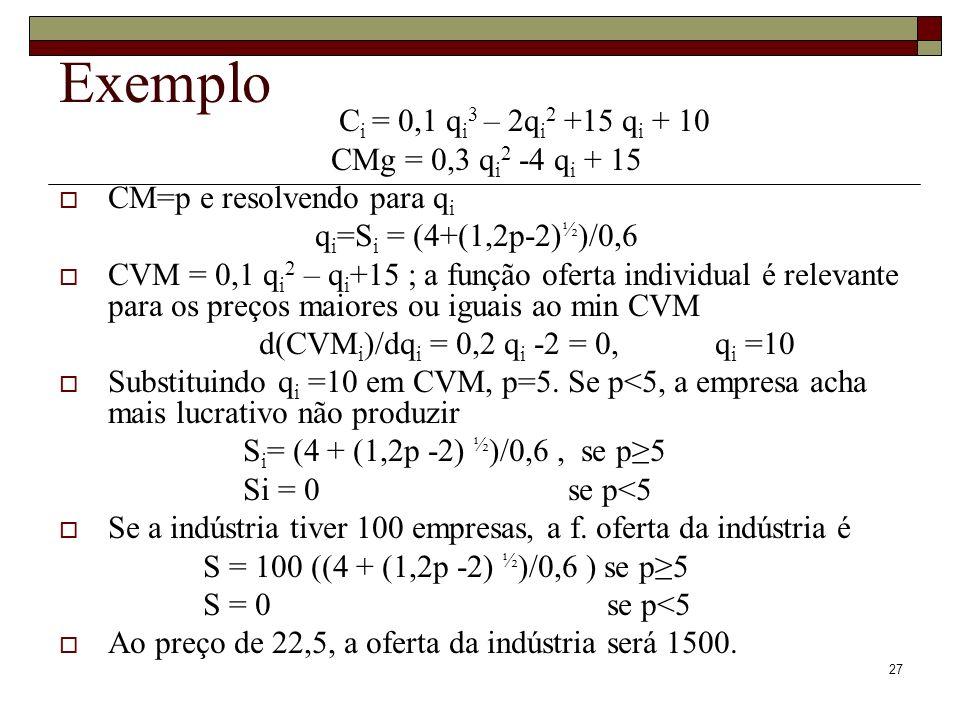 27 Exemplo C i = 0,1 q i 3 – 2q i 2 +15 q i + 10 CMg = 0,3 q i 2 -4 q i + 15 CM=p e resolvendo para q i q i =S i = (4+(1,2p-2) ½ )/0,6 CVM = 0,1 q i 2