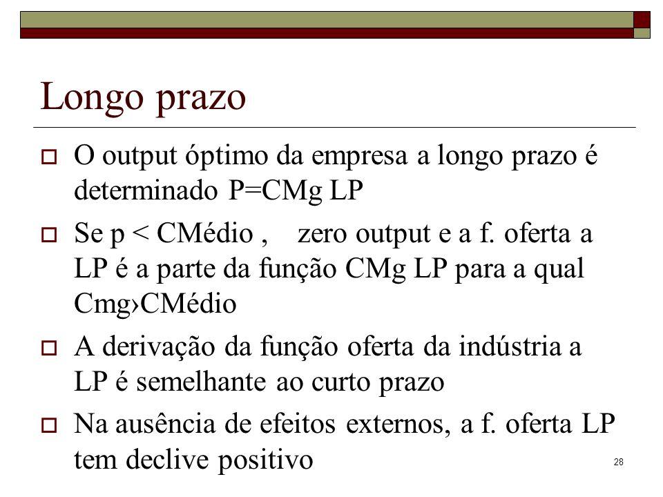 28 Longo prazo O output óptimo da empresa a longo prazo é determinado P=CMg LP Se p < CMédio, zero output e a f. oferta a LP é a parte da função CMg L