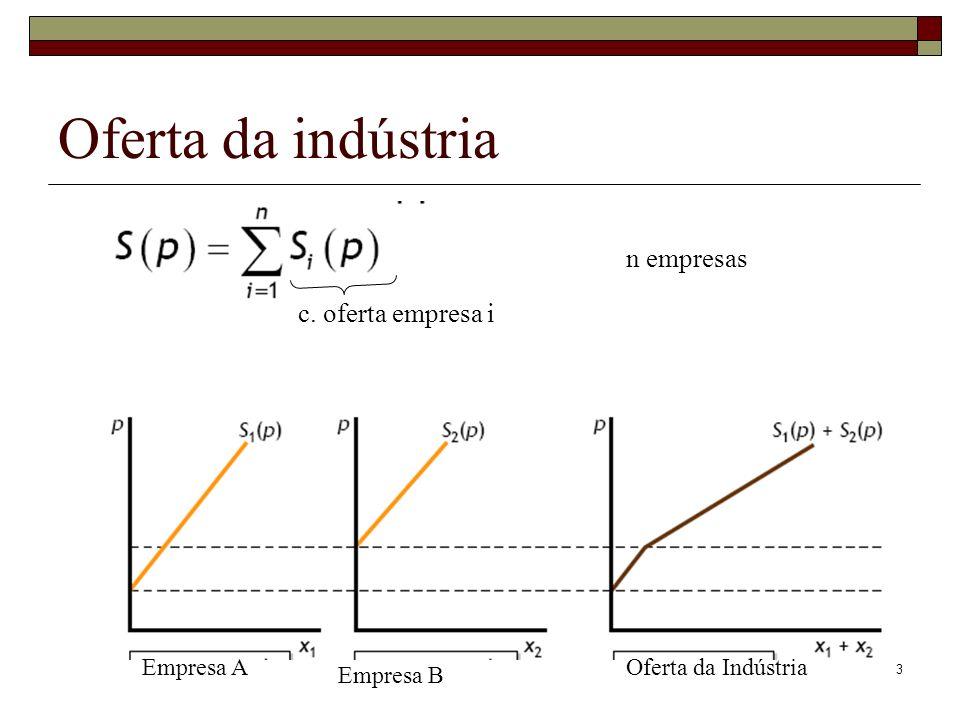 3 Oferta da indústria Empresa A Empresa B Oferta da Indústria n empresas c. oferta empresa i