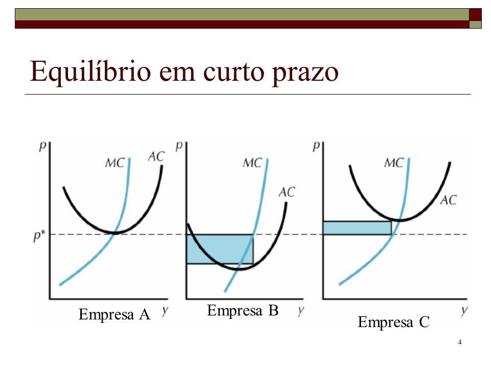 15 Função oferta a longo prazo Não são sempre horizontais Declive positivo se as funções custo não forem idênticas Economias externas podem gerar curvas de oferta a longo prazo com declive negativo Deseconomias externas podem gerar curvas de oferta a longo prazo com declive positivo