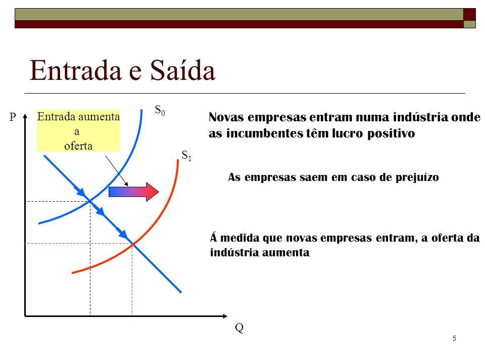 26 Resumindo, a curto prazo CMg i = f(q i ) (1) A função oferta da empresa i é obtida a partir da condição de 1ª ordem da max.