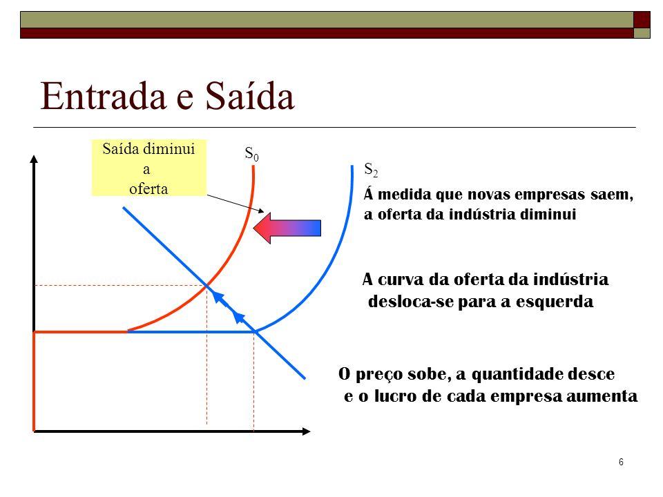 6 Entrada e Saída S0S0 S2S2 Saída diminui a oferta Á medida que novas empresas saem, a oferta da indústria diminui A curva da oferta da indústria desl