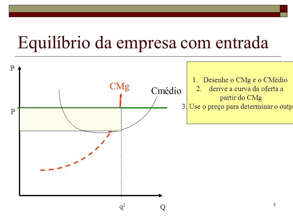 9 Equilíbrio da empresa com entrada Q P 1.Desenhe o CMg e o CMédio 2. derive a curva da oferta a partir do CMg 3. Use o preço para determinar o output
