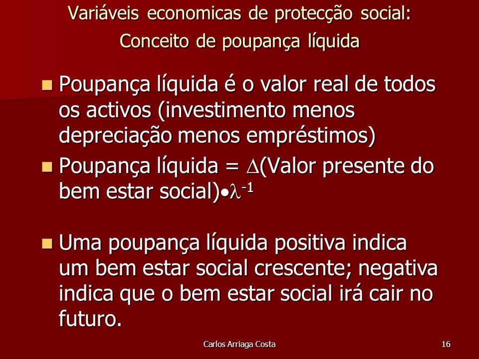 Carlos Arriaga Costa16 Variáveis economicas de protecção social: Conceito de poupança líquida Poupança líquida é o valor real de todos os activos (investimento menos depreciação menos empréstimos) Poupança líquida é o valor real de todos os activos (investimento menos depreciação menos empréstimos) Poupança líquida = (Valor presente do bem estar social) -1 Poupança líquida = (Valor presente do bem estar social) -1 Uma poupança líquida positiva indica um bem estar social crescente; negativa indica que o bem estar social irá cair no futuro.