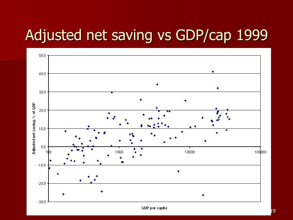 Carlos Arriaga Costa19 Adjusted net saving vs GDP/cap 1999