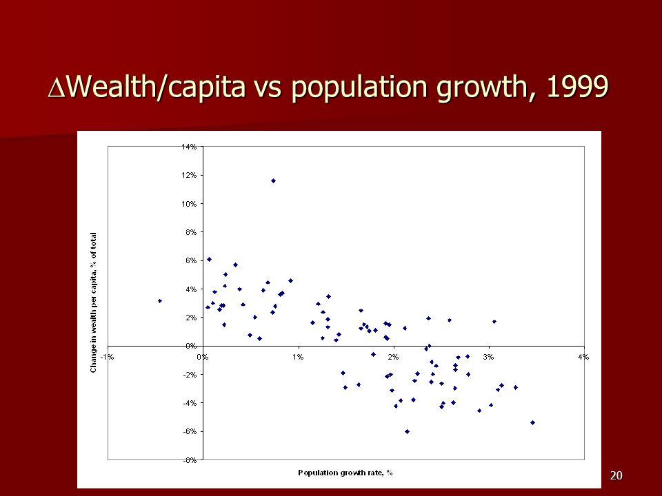 Carlos Arriaga Costa20 Wealth/capita vs population growth, 1999 Wealth/capita vs population growth, 1999
