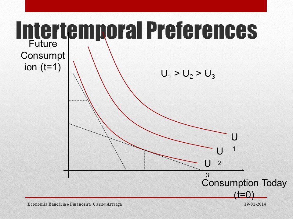 Intertemporal Preferences 19-01-2014Economia Bancária e Financeira Carlos Arriaga Consumption Today (t=0) Future Consumpt ion (t=1) U3U3 U2U2 U1U1 U 1
