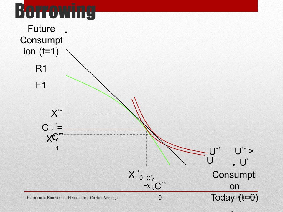 Optimal Production With Borrowing 19-01-2014Economia Bancária e Financeira Carlos Arriaga Consumpti on Today (t=0) Io F0 Future Consumpt ion (t=1) R1