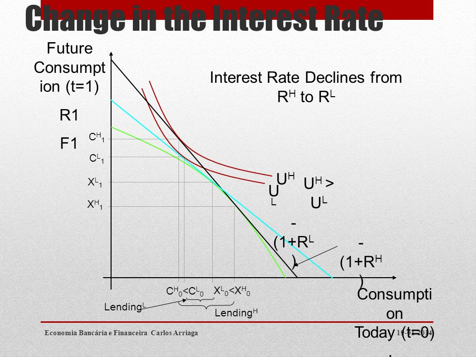 Change in the Interest Rate 19-01-2014Economia Bancária e Financeira Carlos Arriaga Consumpti on Today (t=0) Io Fo Future Consumpt ion (t=1) R1 F1 ULU