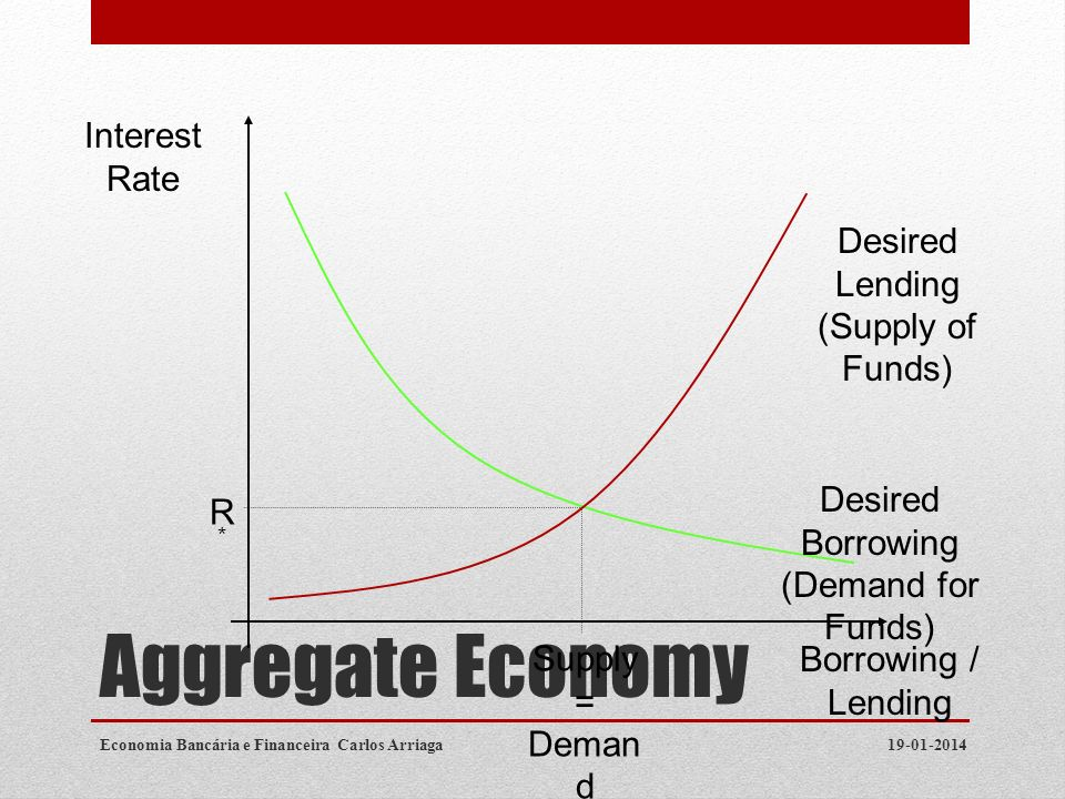 Aggregate Economy 19-01-2014Economia Bancária e Financeira Carlos Arriaga Borrowing / Lending Interest Rate R*R* Supply = Deman d Desired Lending (Sup