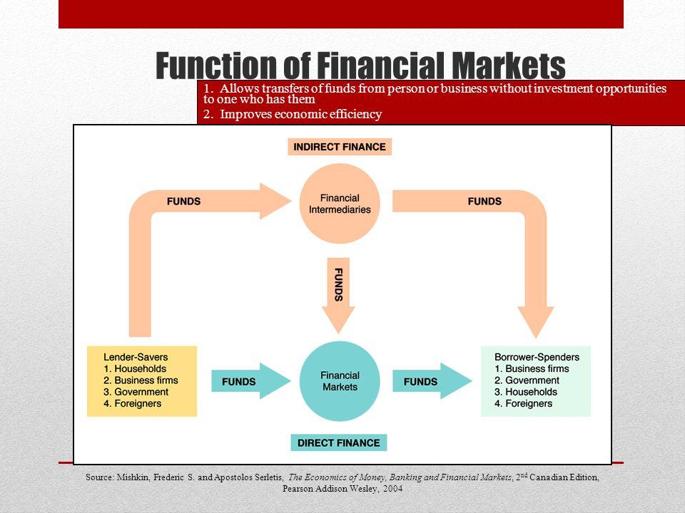 Aggregate Economy 19-01-2014Economia Bancária e Financeira Carlos Arriaga Borrowing / Lending Interest Rate R*R* Supply = Deman d Desired Lending (Supply of Funds) Desired Borrowing (Demand for Funds)