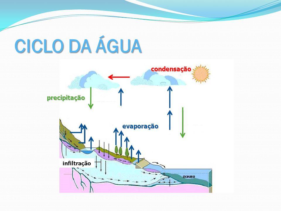 infiltração CICLO DA ÁGUA evaporação precipitação condensação