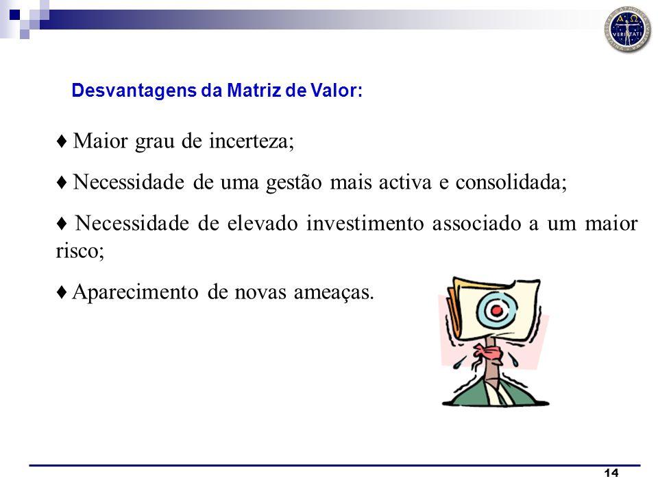 14 Desvantagens da Matriz de Valor: Maior grau de incerteza; Necessidade de uma gestão mais activa e consolidada; Necessidade de elevado investimento