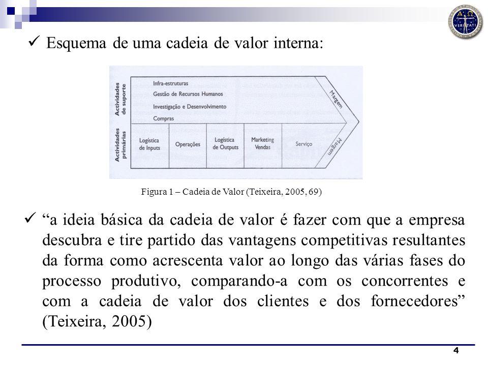 4 Esquema de uma cadeia de valor interna: a ideia básica da cadeia de valor é fazer com que a empresa descubra e tire partido das vantagens competitiv