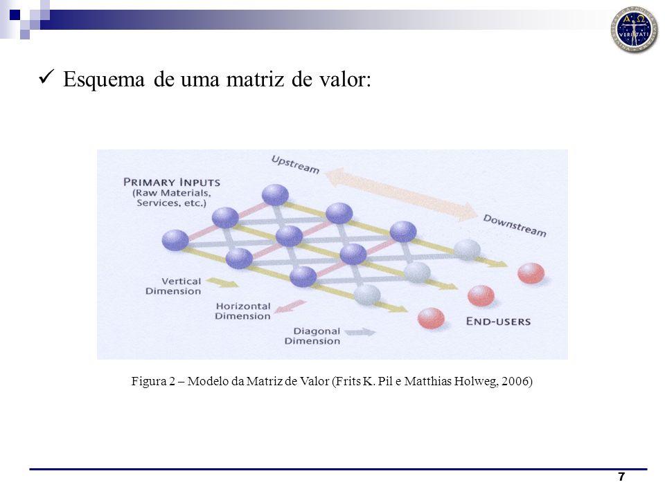 7 Esquema de uma matriz de valor: Figura 2 – Modelo da Matriz de Valor (Frits K. Pil e Matthias Holweg, 2006)