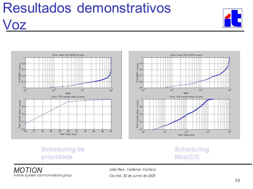 MOTION mobile system communications group João Reis, Valdemar Monteiro Covilhã, 30 de Junho de 2005 10 Resultados demonstrativos Voz Scheduling de prioridade Scheduling Max(C/I)