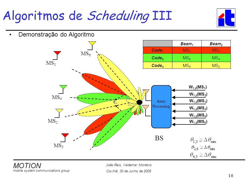 MOTION mobile system communications group João Reis, Valdemar Monteiro Covilhã, 30 de Junho de 2005 16 Algoritmos de Scheduling III Demonstração do Algoritmo MS 6 MS 1 MS 3 MS 4 MS 2 W 1,2 (MS 1 ) W 1,2 (MS 2 ) W 1,2 (MS 3 ) W 1,2 (MS 4 ) W 1,2 (MS 5 ) W 1,2 (MS 6 ) Array Processing BS Beam 1 Beam 2 Code 1 MS 1 MS 3 Code 2 MS 5 MS 4 Code n MS 6 MS 2