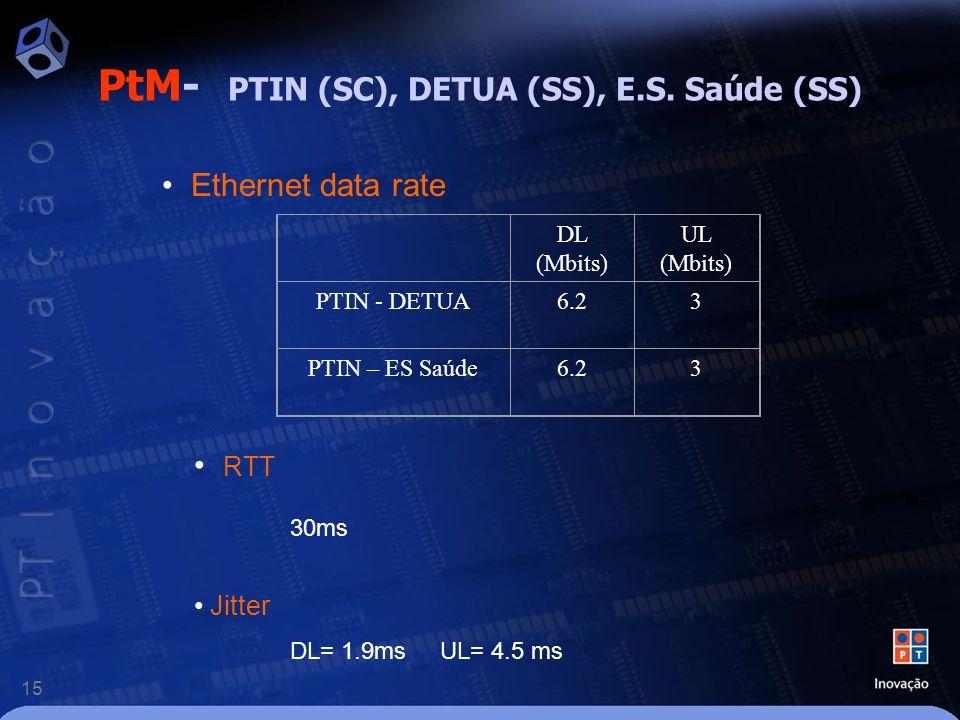 15 PtM- PTIN (SC), DETUA (SS), E.S.