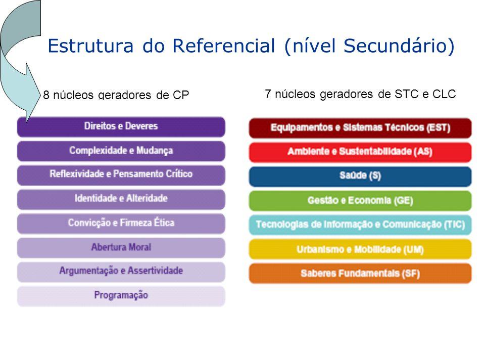 Estrutura do Referencial (nível Secundário) 8 núcleos geradores de CP 7 núcleos geradores de STC e CLC