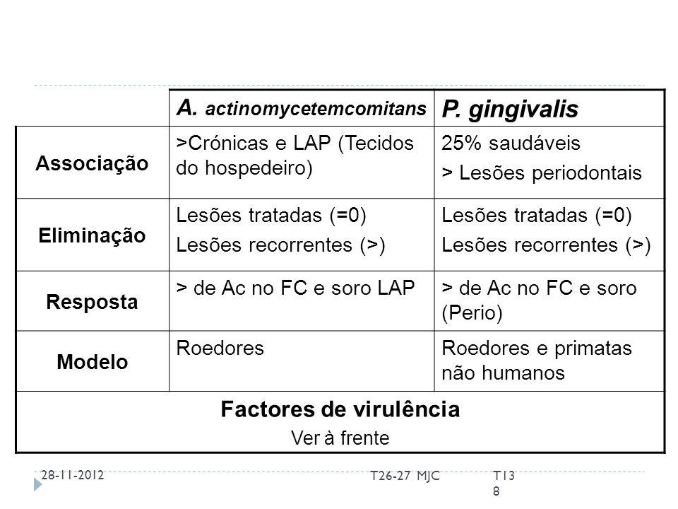 A. actinomycetemcomitans P. gingivalis Associação >Crónicas e LAP (Tecidos do hospedeiro) 25% saudáveis > Lesões periodontais Eliminação Lesões tratad