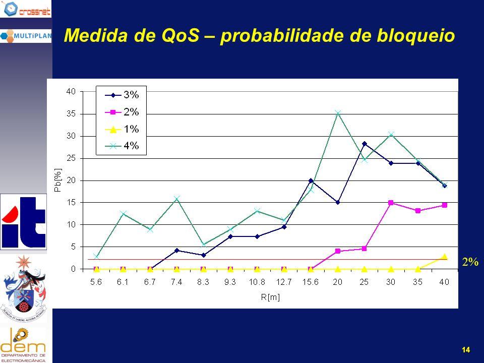 14 Medida de QoS – probabilidade de bloqueio 2%