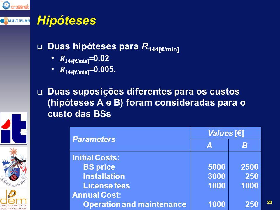 23 Hipóteses Duas hipóteses para R 144[/min] R 144[/min] = 0.02 R 144[/min] = 0.005.