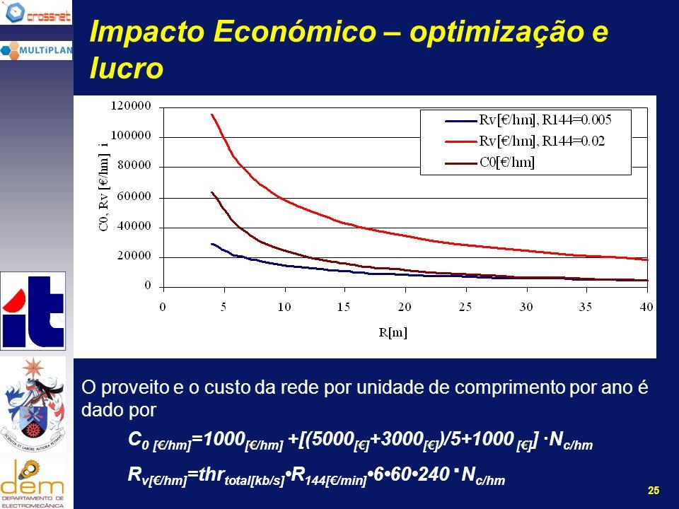 25 Impacto Económico – optimização e lucro O proveito e o custo da rede por unidade de comprimento por ano é dado por C 0 [/hm] =1000 [/hm] +[(5000 [] +3000 [] )/5+1000 [] ] N c/hm R v[/hm] =thr total[kb/s] R 144[/min] 660240 N c/hm