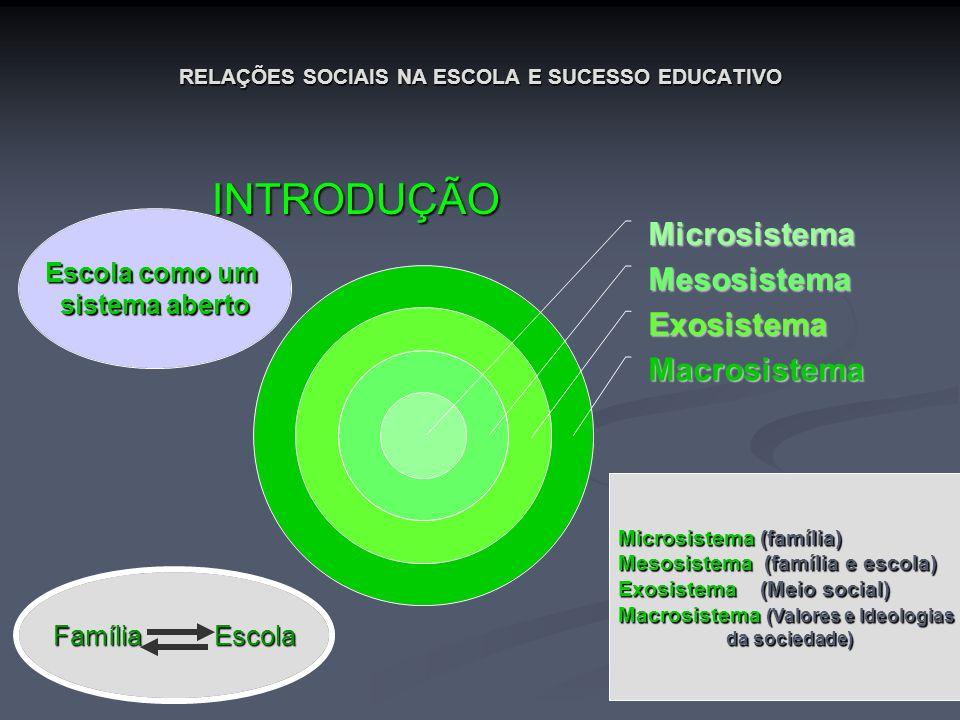 RELAÇÕES SOCIAIS NA ESCOLA E SUCESSO EDUCATIVO INTRODUÇÃO INTRODUÇÃO Escola como um sistema aberto Família Escola Microsistema (família) Mesosistema (