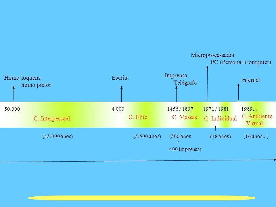 C. Interpessoal Homo loquens homo pictor Escrita 50.000 4.0001456 / 1837 C. Elite Imprensa Telégrafo 1971 / 1981 Microprocessador PC (Personal Compute