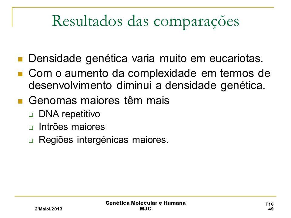 Resultados das comparações Densidade genética varia muito em eucariotas.