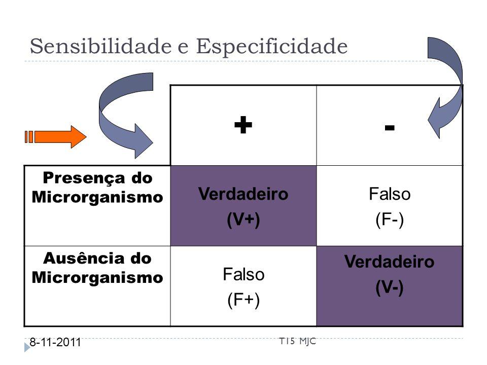 Sensibilidade e Especificidade +- Presença do Microrganismo Verdadeiro (V+) Falso (F-) Ausência do Microrganismo Falso (F+) Verdadeiro (V-) 8-11-2011
