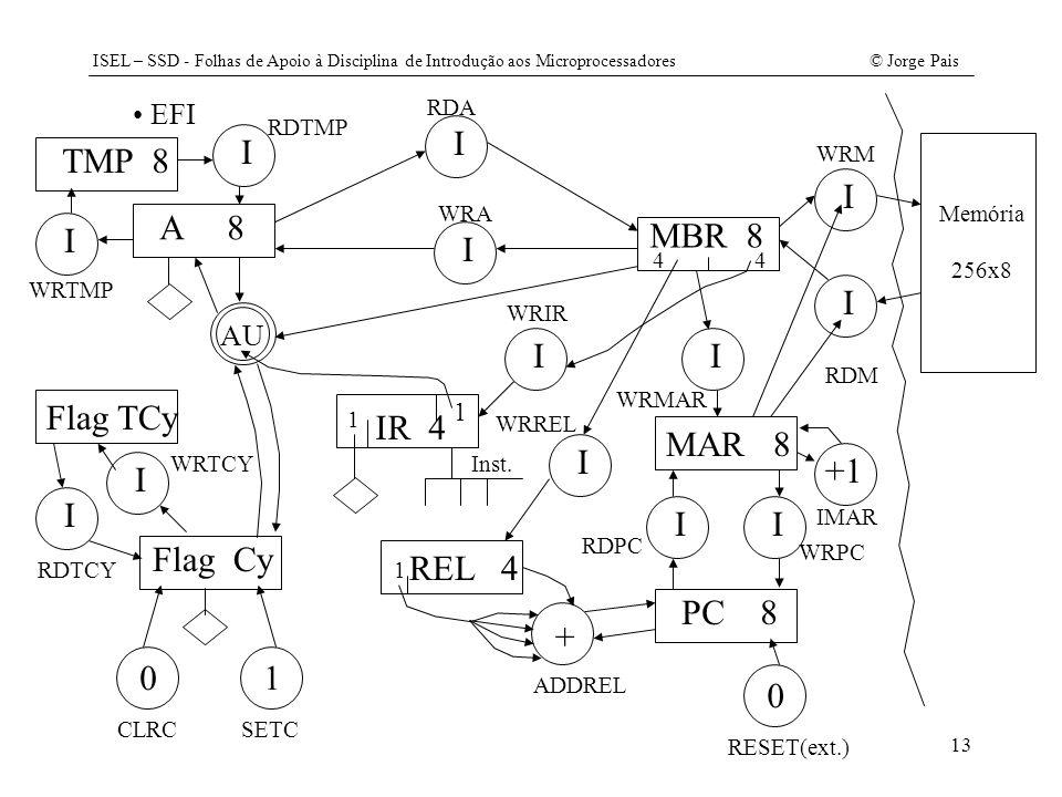ISEL – SSD - Folhas de Apoio à Disciplina de Introdução aos Microprocessadores© Jorge Pais 13 A 8 EFI MBR 8 IR 4 MAR 8 Memória 256x8 I PC 8 I I WRM RD