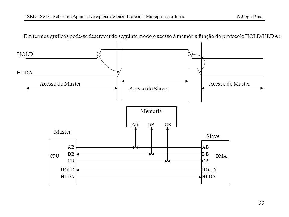ISEL – SSD - Folhas de Apoio à Disciplina de Introdução aos Microprocessadores© Jorge Pais 33 Em termos gráficos pode-se descrever do seguinte modo o