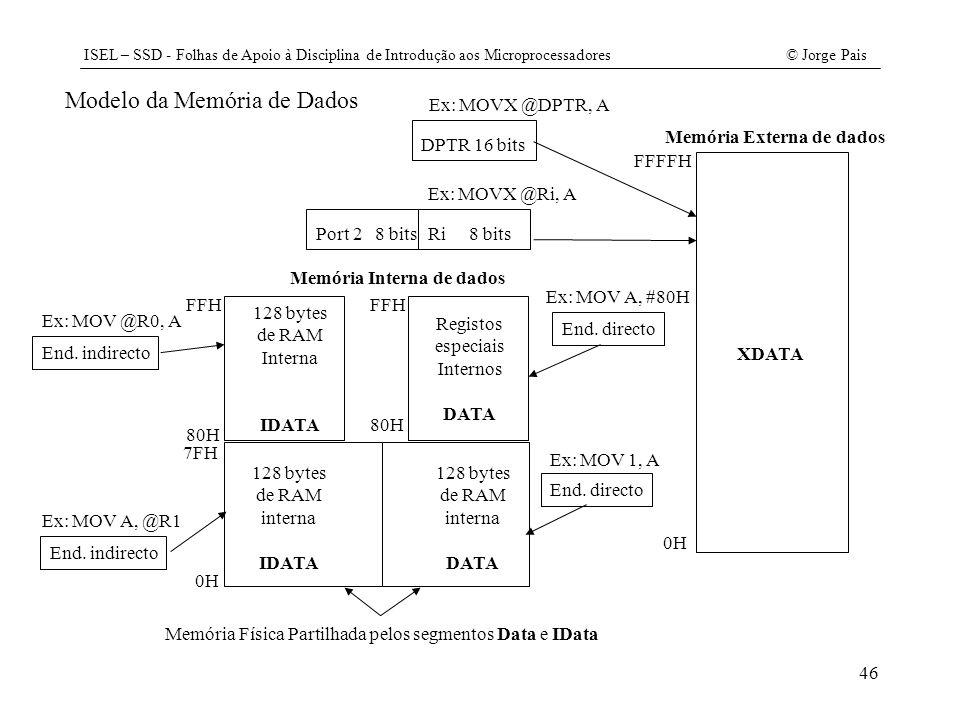 ISEL – SSD - Folhas de Apoio à Disciplina de Introdução aos Microprocessadores© Jorge Pais 46 Modelo da Memória de Dados Memória Externa de dados 0H F