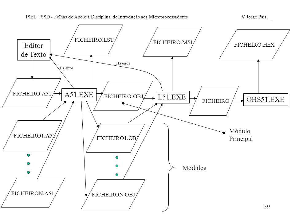 ISEL – SSD - Folhas de Apoio à Disciplina de Introdução aos Microprocessadores© Jorge Pais 59 Editor de Texto FICHEIRO.A51 A51.EXE FICHEIRO.LSTFICHEIR