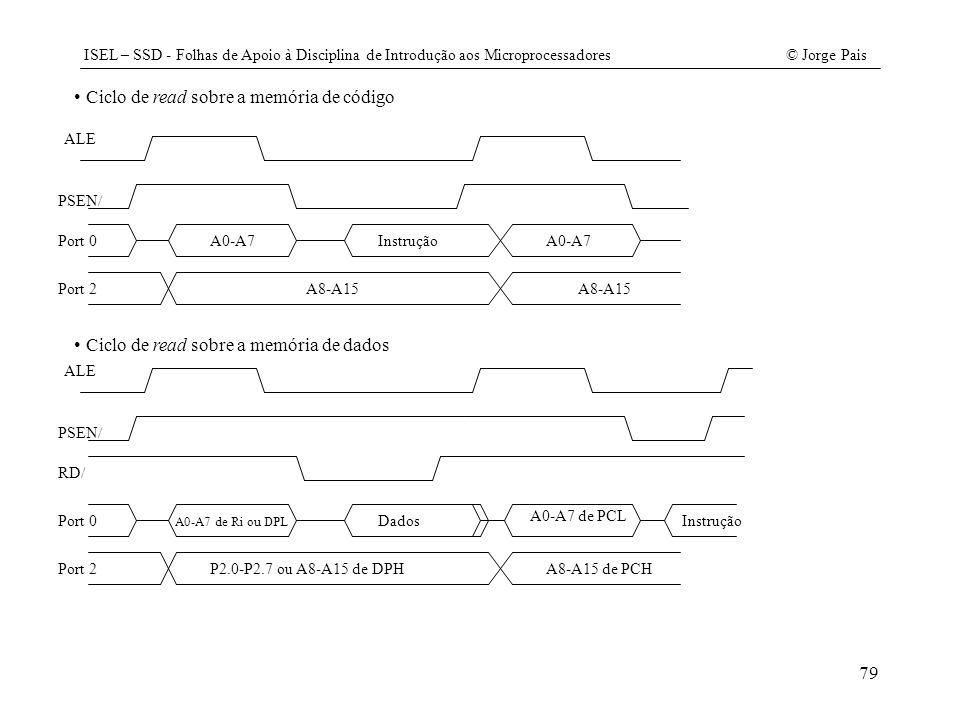 ISEL – SSD - Folhas de Apoio à Disciplina de Introdução aos Microprocessadores© Jorge Pais 79 Ciclo de read sobre a memória de código ALE PSEN/ Port 0