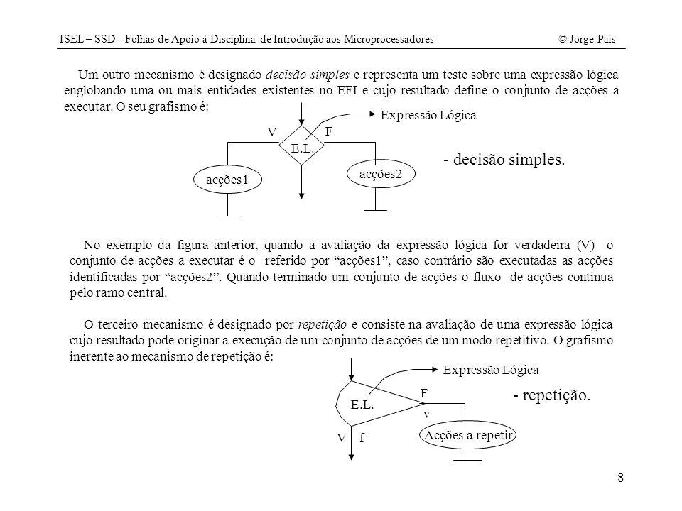 ISEL – SSD - Folhas de Apoio à Disciplina de Introdução aos Microprocessadores© Jorge Pais 19 void InitRam() {// Exemplo: Colocar na posição de memória com o endereço 12H // o maior valor das posições de memória 10H e 11H // código em 0 RAM[0x00]= MOVA; RAM[0x01]= 0x10; RAM[0x02]= CJNC(+2); RAM[0x03]= 0x11; RAM[0x04]= MOVA; RAM[0x05]= 0x11; RAM[0x06]= MOVM; RAM[0x07]= 0x12; RAM[0x08]= SJMP(-1); // dados inicializados em 0x10 RAM[0x10]= 0xFF; RAM[0x11]= 0x01; // variável de saída RAM[0x12]= 0; } void FasePreparacao() { RDPC; RDM; IMAR; WRIR; WRREL; if (IR3) { // 2 bytes RDM; IMAR; WRPC; WRMAR; } else WRPC; // 1 byte }