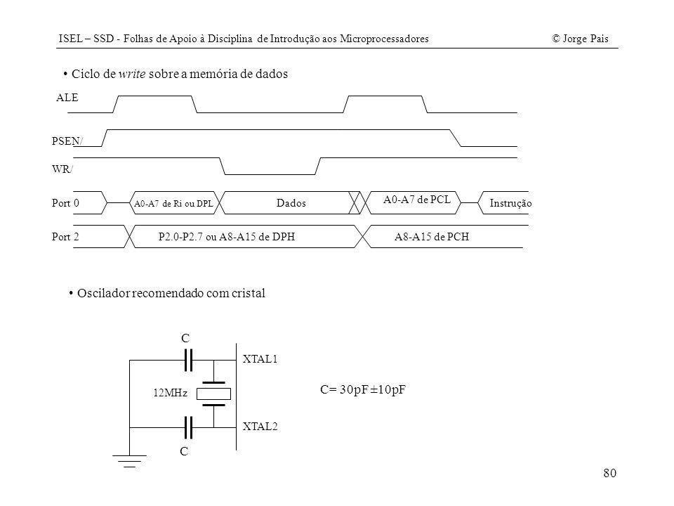 ISEL – SSD - Folhas de Apoio à Disciplina de Introdução aos Microprocessadores© Jorge Pais 80 A0-A7 de PCL Ciclo de write sobre a memória de dados ALE