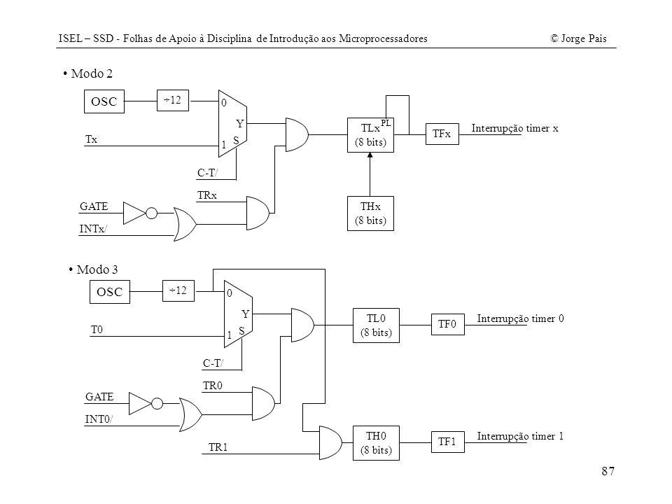 ISEL – SSD - Folhas de Apoio à Disciplina de Introdução aos Microprocessadores© Jorge Pais 87 Modo 2 OSC ÷12 Tx 0 1 S Y C-T/ TRx GATE INTx/ TLx (8 bit