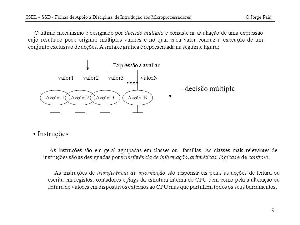 ISEL – SSD - Folhas de Apoio à Disciplina de Introdução aos Microprocessadores© Jorge Pais 30 /// continuação private void FasePreparacao() { RDPC(); RDM(); IMAR(); WRIR(); WRREL(); if ((ir.OE() & 0x08)==0x08) { // 2 bytes RDM(); IMAR(); WRPC(); WRMAR(); } else WRPC(); // 1 byte } private void FaseExecucao() {switch (ir.OE()) { case MOVA: RDM(); WRA(); break; case MOVM: RDA(); WRM(); break; case SJMP: ADDREL(); break; case LJMP: WRPC(); break; /// continua /// continuação case ADDC: case SUBB: RDM(); au.run(a, mbr, ir, cy); break; case CJNC: RDM(); WRTMP(); WRTCY(); CLRCY(); au.run(a, mbr, ir, cy); if (cy.OE()==false) ADDREL(); RDTMP(); RDTCY(); break; case CJZ: RDM(); WRTMP(); WRTCY(); CLRCY(); au.run(a, mbr, ir, cy); if (a.OE()==0) ADDREL(); RDTMP(); RDTCY(); break; case SETC: SETCY(); break; case CLRC: CLRCY(); break; default: break; } } /// continua